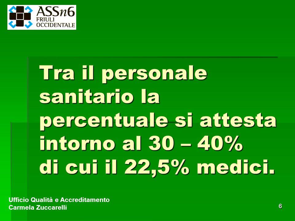 6 Tra il personale sanitario la percentuale si attesta intorno al 30 – 40% di cui il 22,5% medici. Ufficio Qualità e Accreditamento Carmela Zuccarelli