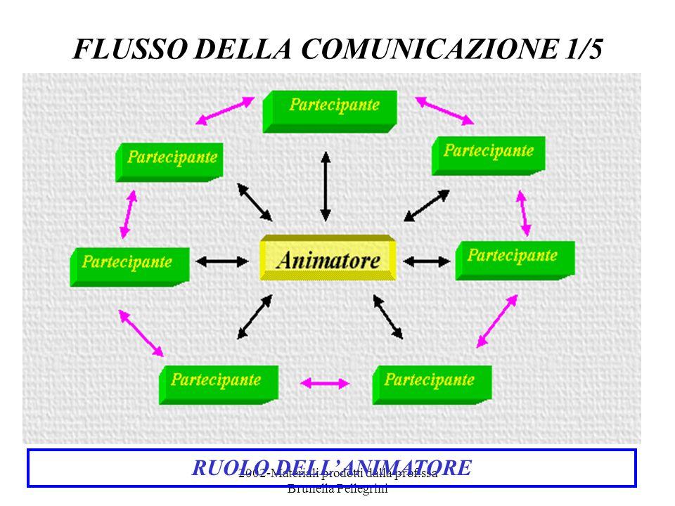 2002-Materiali prodotti dalla prof.ssa Brunella Pellegrini FLUSSO DELLA COMUNICAZIONE 1/5 RUOLO DELLANIMATORE