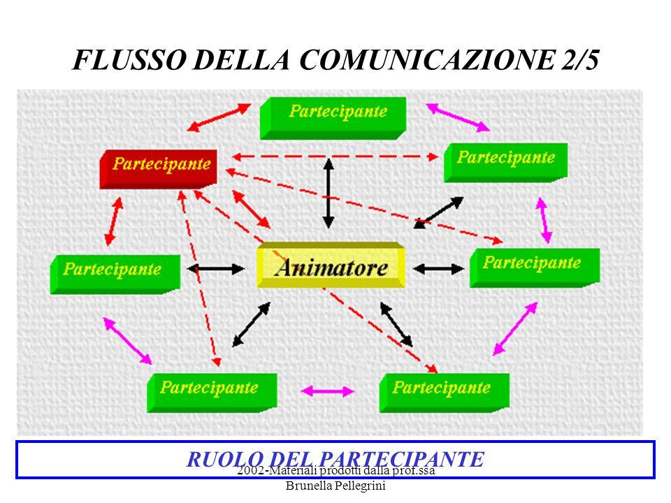 2002-Materiali prodotti dalla prof.ssa Brunella Pellegrini PARAMETRI DI VALUTAZIONE 2/2 ATTEGGIAMENTI Capacità di affrontare il nuovo Capacità di prendere decisioni Capacità di lavorare autonomamente Capacità di lavorare in gruppo Capacità di relazionarsi Capacità di scambiare informazioni