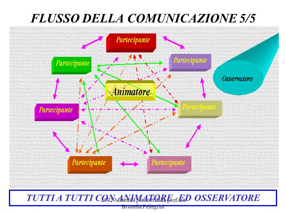 2002-Materiali prodotti dalla prof.ssa Brunella Pellegrini FLUSSO DELLA COMUNICAZIONE 5/5 TUTTI A TUTTI CON ANIMATORE ED OSSERVATORE