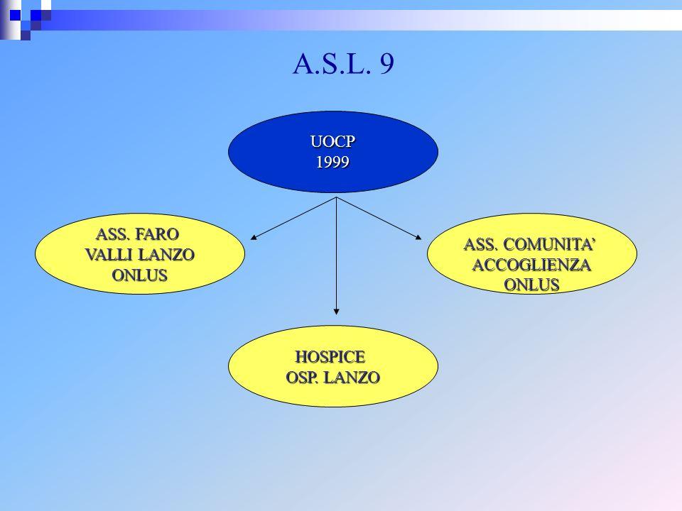 UOCP1999 A.S.L. 9 ASS. COMUNITA ACCOGLIENZAONLUS ASS. FARO VALLI LANZO ONLUS HOSPICE OSP. LANZO