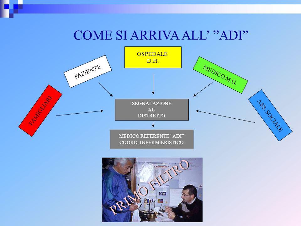 COME SI ARRIVA ALL ADI PAZIENTE MEDICO M.G. OSPEDALE D.H. ASS. SOCIALE FAMIGLIARI SEGNALAZIONE AL DISTRETTO MEDICO REFERENTE ADI COORD. INFERMIERISTIC