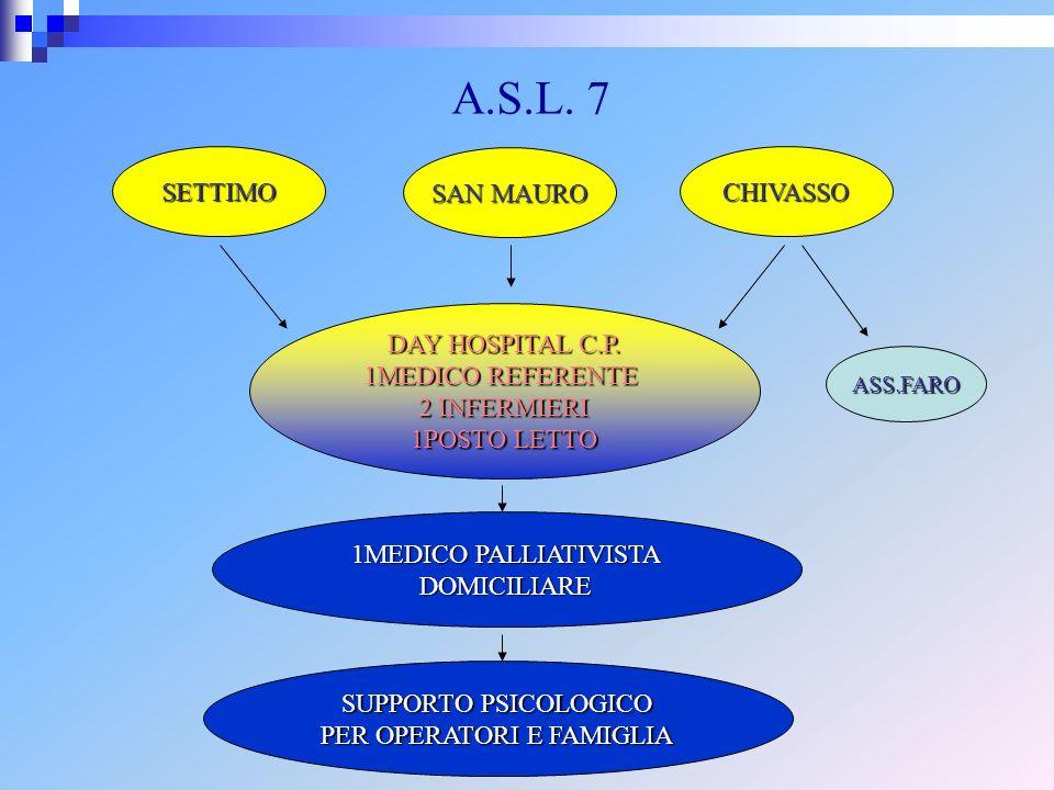SETTIMO DAY HOSPITAL C.P. 1MEDICO REFERENTE 2 INFERMIERI 1POSTO LETTO 1MEDICO PALLIATIVISTA DOMICILIARE ASS.FARO CHIVASSO SAN MAURO A.S.L. 7 SUPPORTO