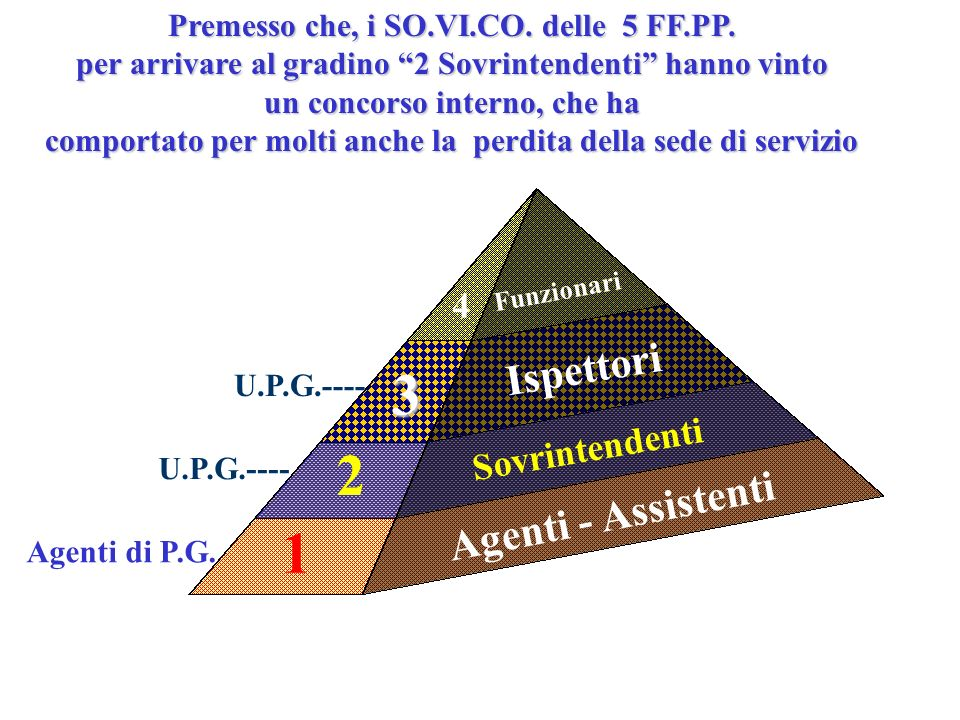 Tutte le ipotesi per un futuro Riordino prevedono lunificazione dei ruoli Agenti/Assistenti con quello dei Sovrintendenti formando così un ruolo base/truppa Sovrintendenti/Assistenti/Agenti