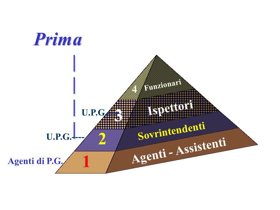 Agenti - Assistenti Sovrintendenti Ispettori Funzionari 1 2 3 4 Prima | | | | Agenti di P.G.
