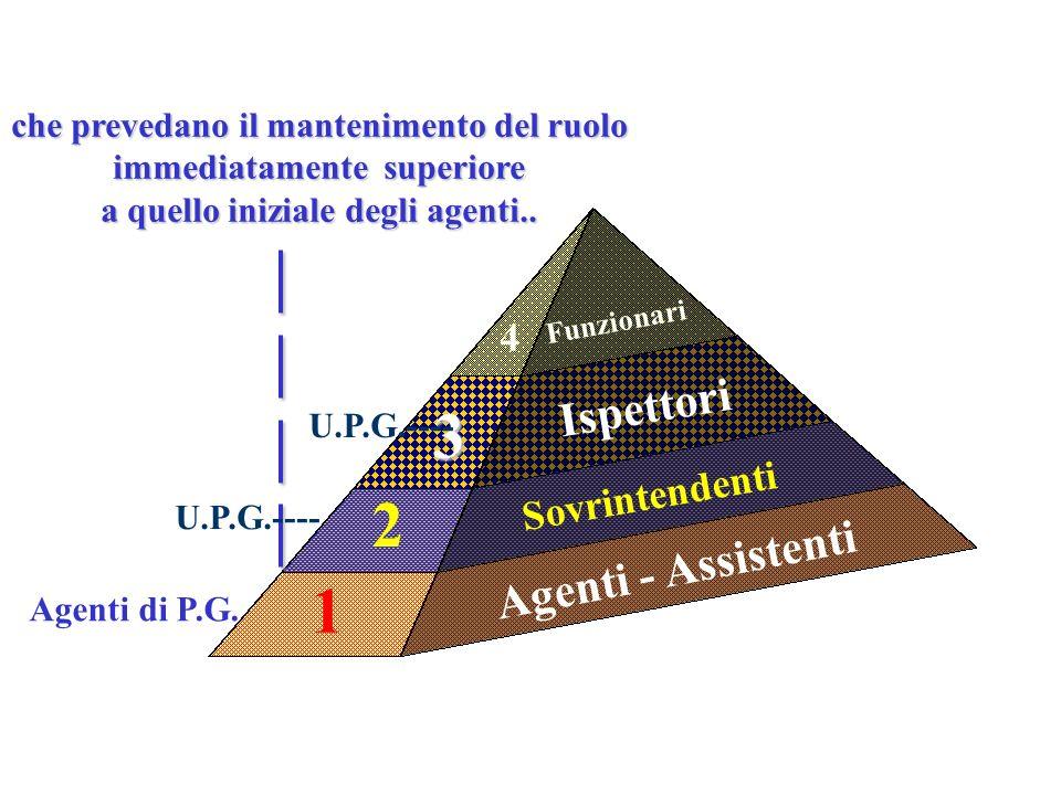 Agenti - Assistenti Sovrintendenti Ispettori Funzionari 1 2 3 4 che prevedano il mantenimento del ruolo immediatamente superiore a quello iniziale degli agenti..