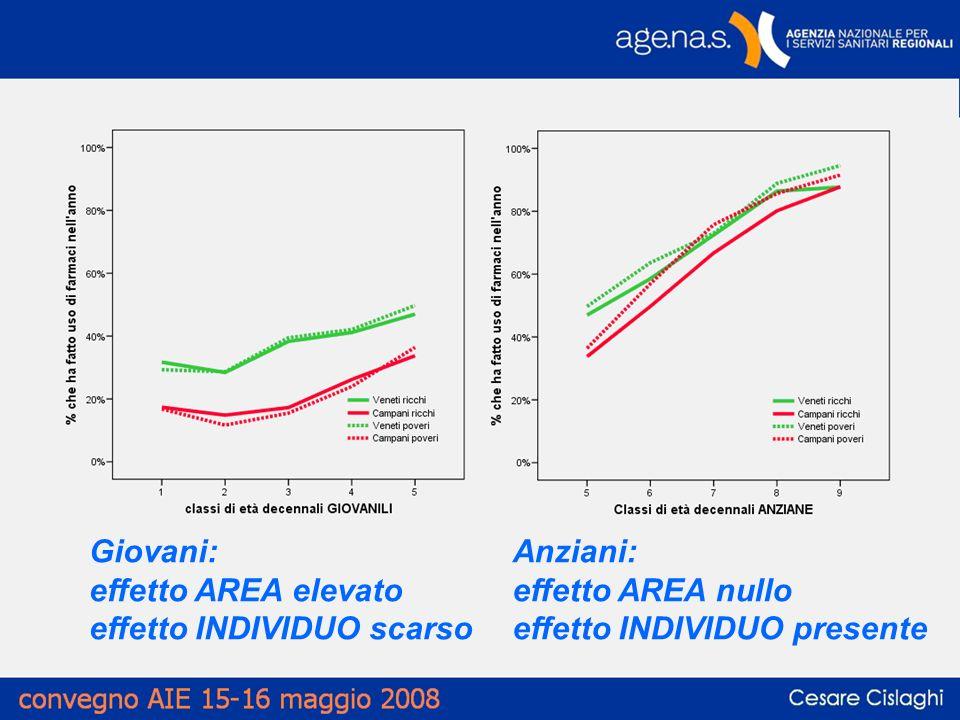 Giovani: effetto AREA elevato effetto INDIVIDUO scarso Anziani: effetto AREA nullo effetto INDIVIDUO presente