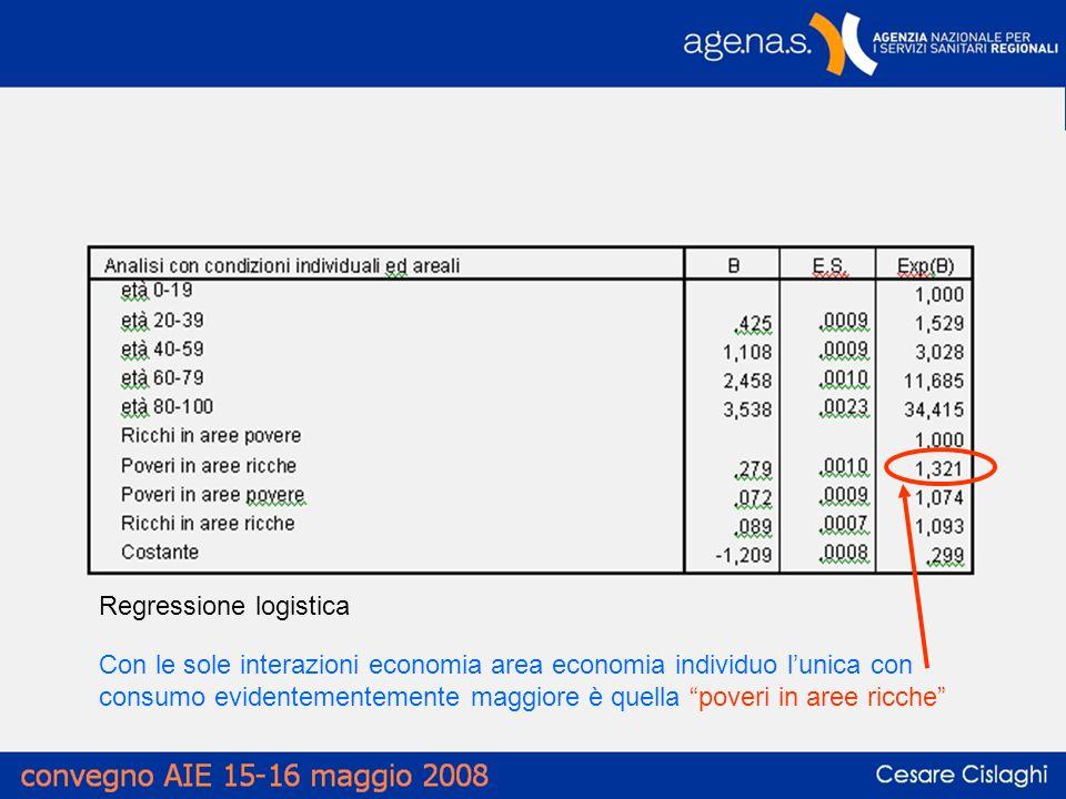 Regressione logistica Con le sole interazioni economia area economia individuo lunica con consumo evidentementemente maggiore è quella poveri in aree ricche