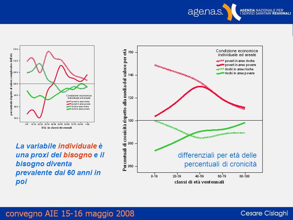 differenziali per età delle percentuali di cronicità La variabile individuale è una proxi del bisogno e il bisogno diventa prevalente dai 60 anni in poi