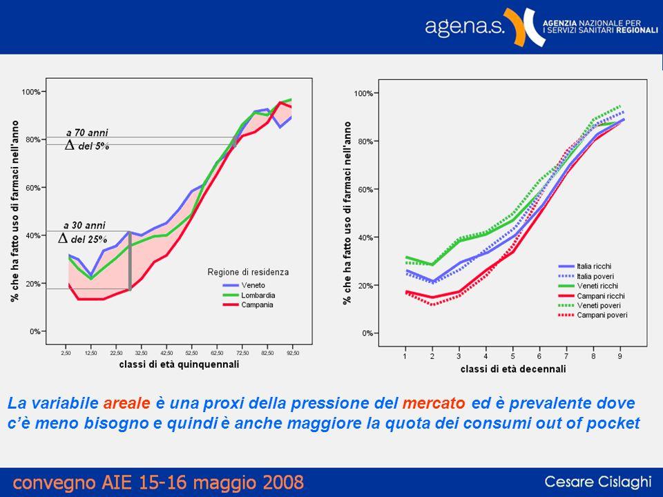 La variabile areale è una proxi della pressione del mercato ed è prevalente dove cè meno bisogno e quindi è anche maggiore la quota dei consumi out of pocket
