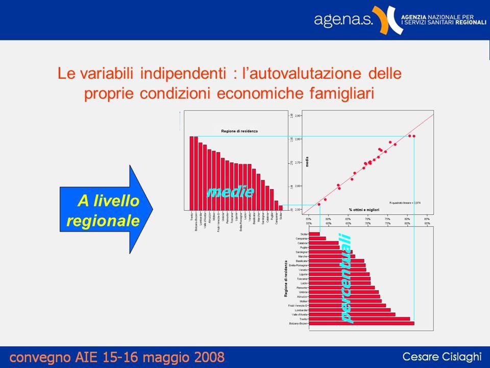 Le variabili indipendenti : lautovalutazione delle proprie condizioni economiche famigliari A livello regionale