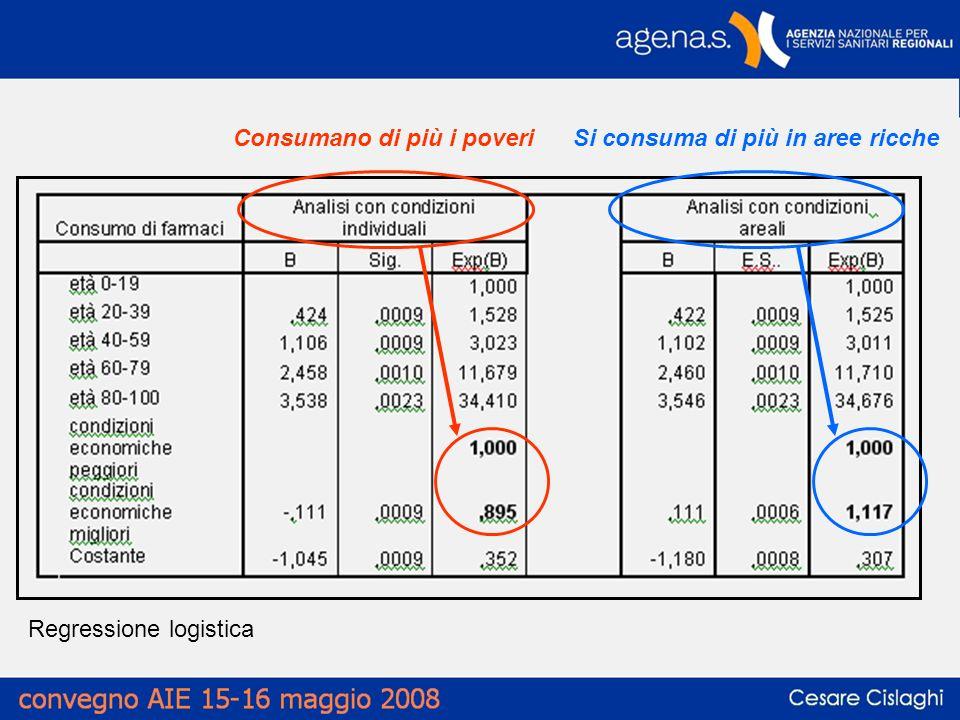 Regressione logistica Consumano di più i poveriSi consuma di più in aree ricche