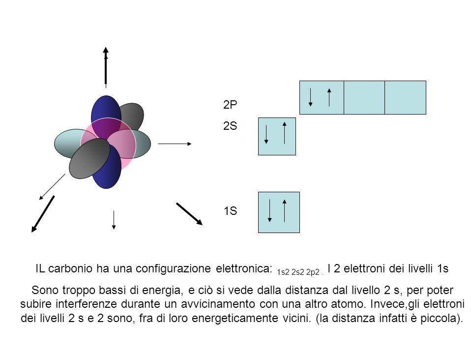 IL carbonio ha una configurazione elettronica: 1s2 2s2 2p2. I 2 elettroni dei livelli 1s Sono troppo bassi di energia, e ciò si vede dalla distanza da