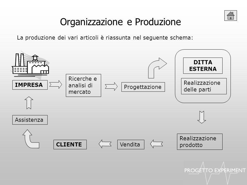Organizzazione e Produzione La produzione dei vari articoli è riassunta nel seguente schema: Ricerche e analisi di mercato Progettazione Realizzazione
