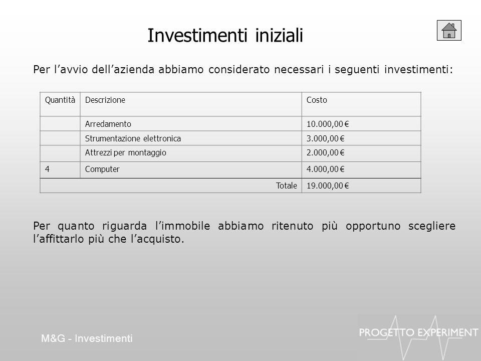 Investimenti iniziali Per lavvio dellazienda abbiamo considerato necessari i seguenti investimenti: M&G - Investimenti QuantitàDescrizioneCosto Arreda