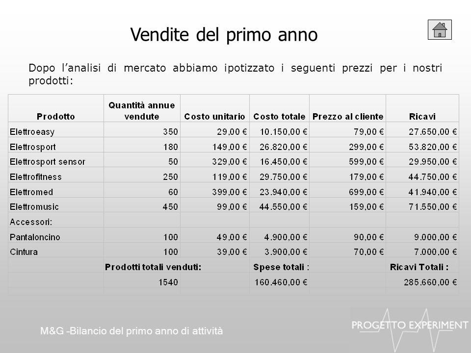 Vendite del primo anno Dopo lanalisi di mercato abbiamo ipotizzato i seguenti prezzi per i nostri prodotti: M&G –Bilancio del primo anno di attività
