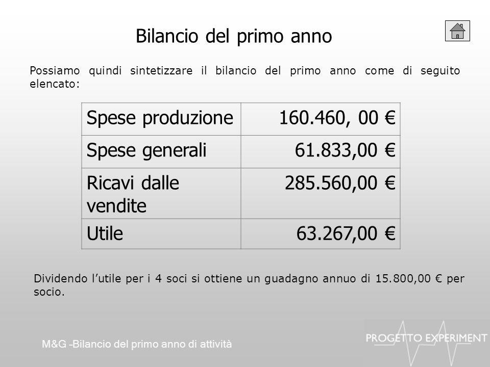 Bilancio del primo anno Possiamo quindi sintetizzare il bilancio del primo anno come di seguito elencato: M&G –Bilancio del primo anno di attività Spe