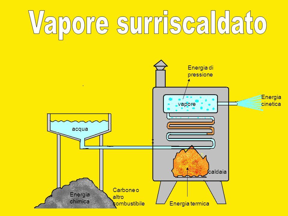 acqua vapore Carbone o altro combustibile Energia chimica Energia termica caldaia Energia di pressione Energia cinetica