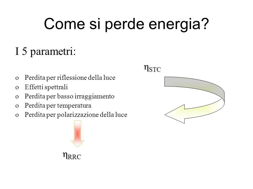 I 5 parametri: η STC oPerdita per riflessione della luce oEffetti spettrali oPerdita per basso irraggiamento oPerdita per temperatura oPerdita per pol