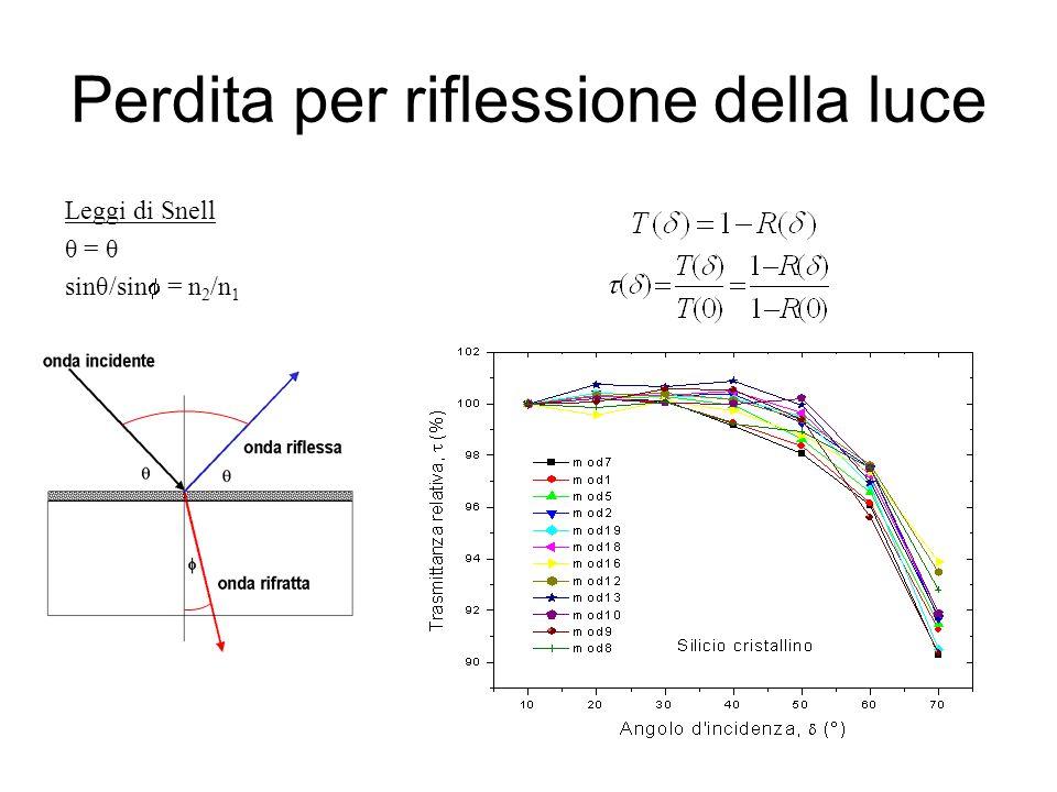 Perdita per riflessione della luce Leggi di Snell θ = θ sinθ/sin = n 2 /n 1