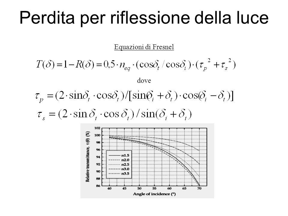 Perdita per riflessione della luce Equazioni di Fresnel dove
