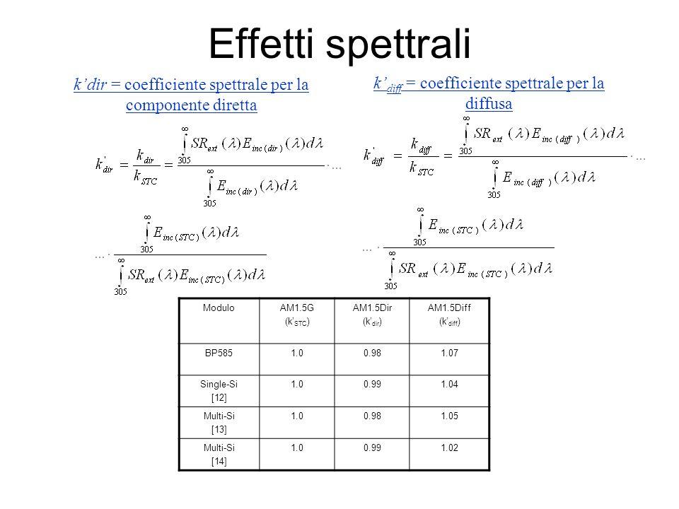 Effetti spettrali kdir = coefficiente spettrale per la componente diretta k diff = coefficiente spettrale per la diffusa ModuloAM1.5G (k STC ) AM1.5Di