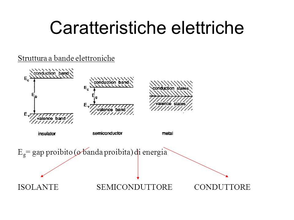 Caratteristiche elettriche Struttura a bande elettroniche E g = gap proibito (o banda proibita) di energia ISOLANTE SEMICONDUTTORE CONDUTTORE