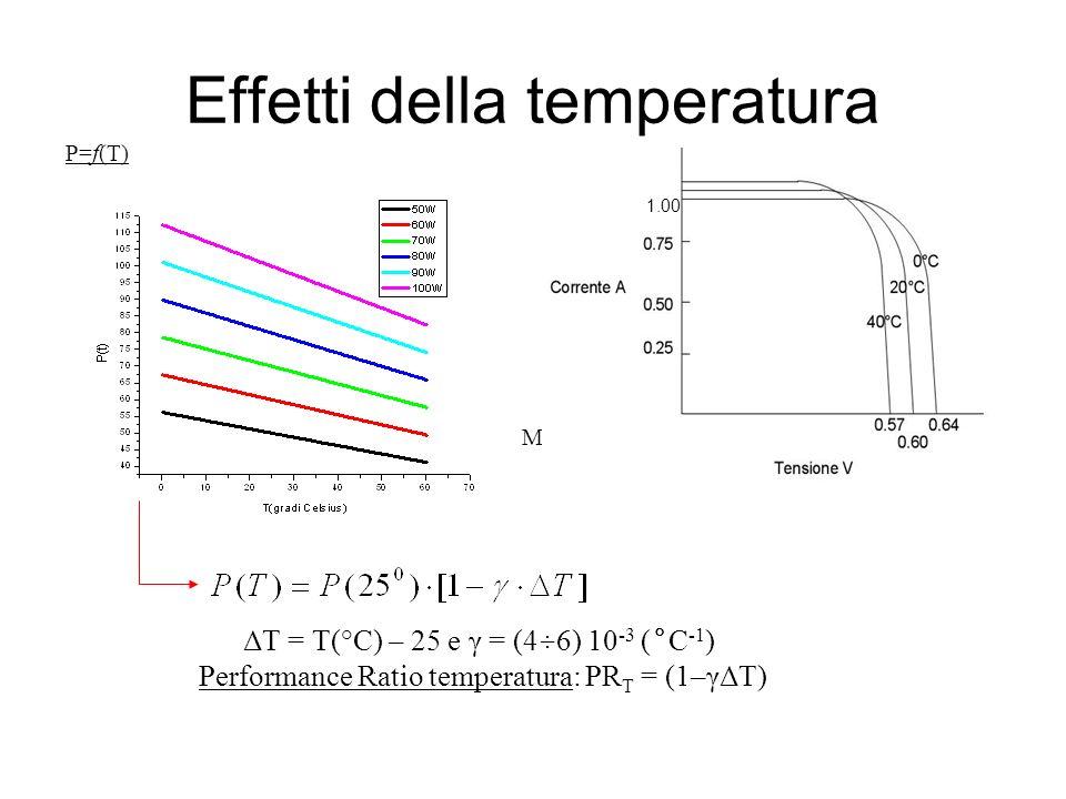 Effetti della temperatura P=f(T) Modulo al silicio cristallino ΔT = T(°C) – 25 e γ = (4÷6) 10 -3 (°C -1 ) Performance Ratio temperatura: PR T = (1–γΔT
