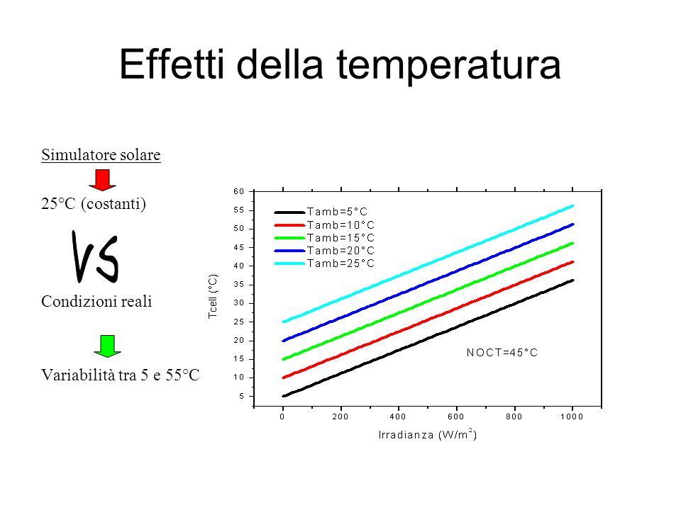 Effetti della temperatura Simulatore solare 25°C (costanti) Condizioni reali Variabilità tra 5 e 55°C
