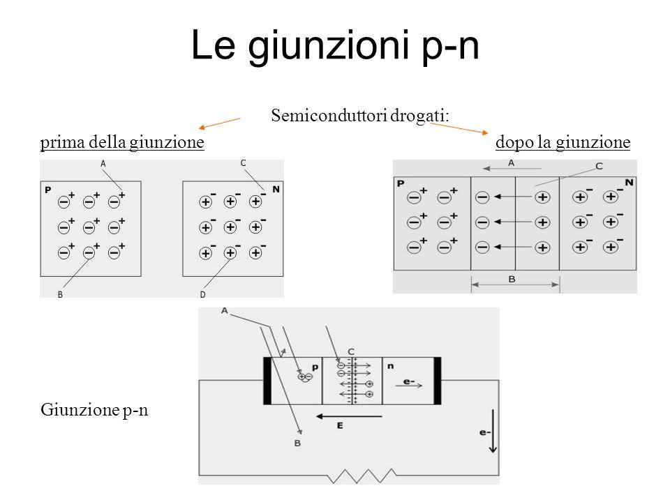 Le giunzioni p-n Semiconduttori drogati: prima della giunzione dopo la giunzione Giunzione p-n