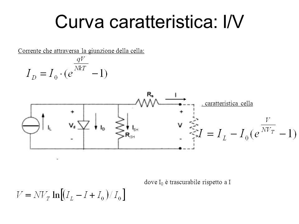 Curva caratteristica: I/V Corrente che attraversa la giunzione della cella: Eq. caratteristica cella Risolvendo rispetto a V: dove I 0 è trascurabile