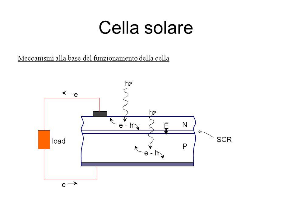 Cella solare Meccanismi alla base del funzionamento della cella N P e - h SCR Ē e - h e e h h load