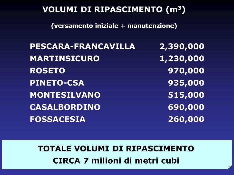 VOLUMI DI RIPASCIMENTO (m 3 ) (versamento iniziale + manutenzione) PESCARA-FRANCAVILLA MARTINSICURO ROSETO PINETO-CSA MONTESILVANO CASALBORDINO FOSSAC