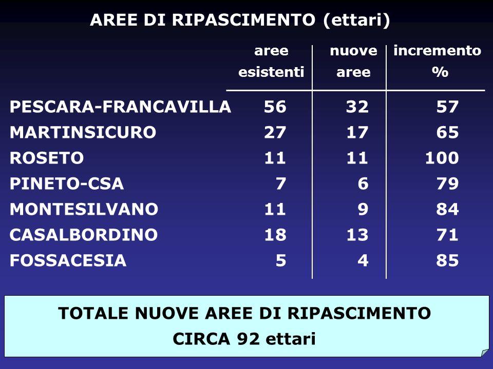 AREE DI RIPASCIMENTO (ettari) PESCARA-FRANCAVILLA MARTINSICURO ROSETO PINETO-CSA MONTESILVANO CASALBORDINO FOSSACESIA 56 27 11 7 11 18 5 TOTALE NUOVE