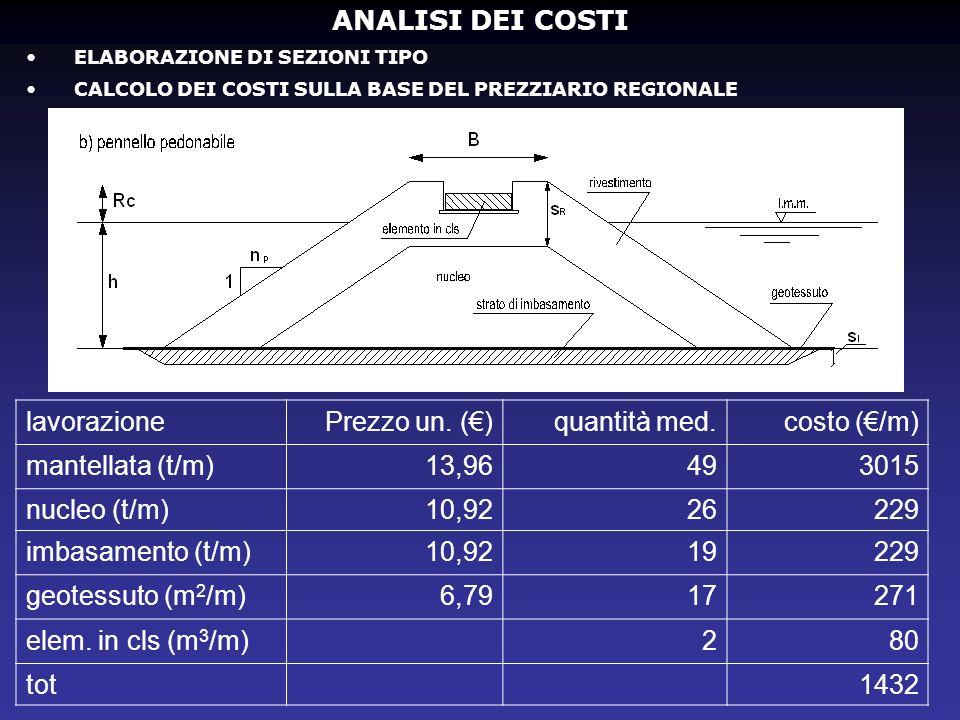 ANALISI DEI COSTI ELABORAZIONE DI SEZIONI TIPO CALCOLO DEI COSTI SULLA BASE DEL PREZZIARIO REGIONALE lavorazionePrezzo un. ()quantità med.costo (/m) m