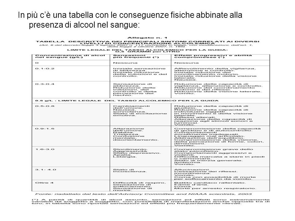 In più cè una tabella con le conseguenze fisiche abbinate alla presenza di alcool nel sangue: