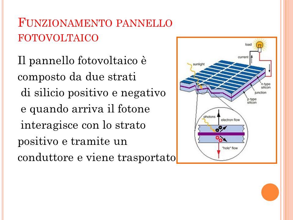 F UNZIONAMENTO PANNELLO FOTOVOLTAICO Il pannello fotovoltaico è composto da due strati di silicio positivo e negativo e quando arriva il fotone intera