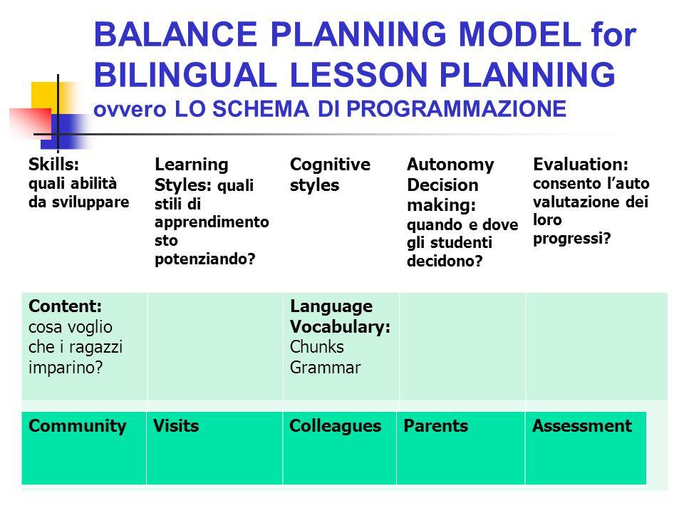 BALANCE PLANNING MODEL for BILINGUAL LESSON PLANNING ovvero LO SCHEMA DI PROGRAMMAZIONE Skills: quali abilità da sviluppare Learning Styles: quali sti