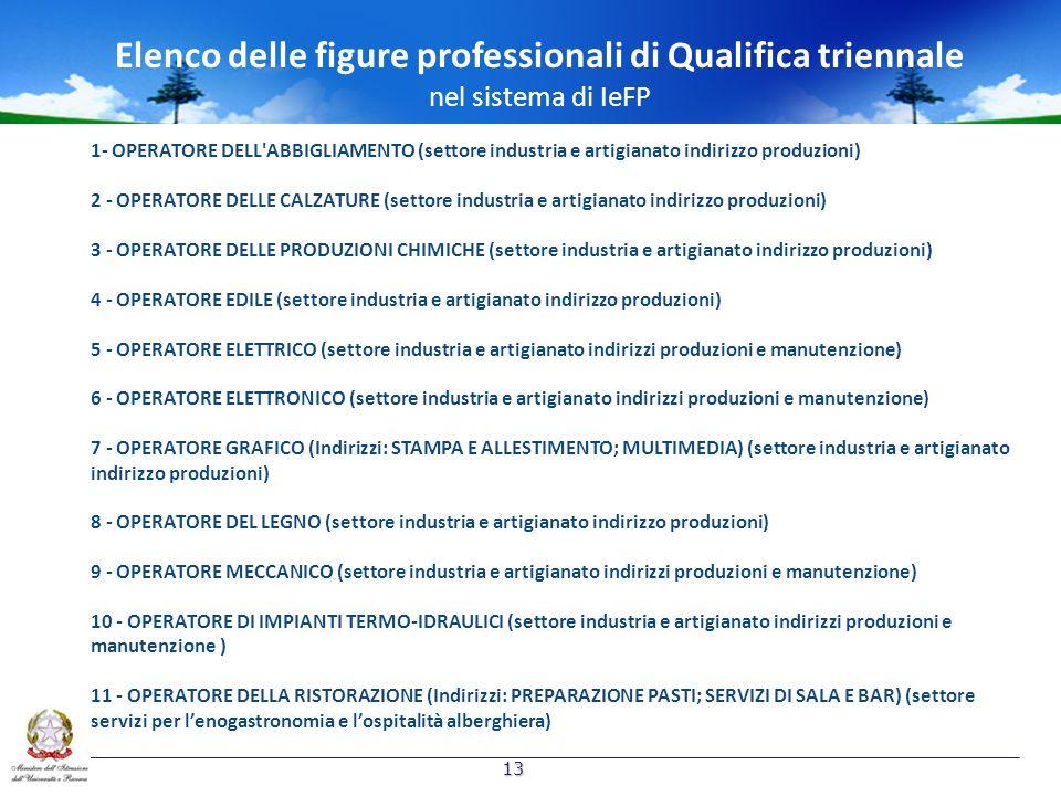 Elenco delle figure professionali di Qualifica triennale nel sistema di IeFP 1- OPERATORE DELL ABBIGLIAMENTO (settore industria e artigianato indirizzo produzioni) 2 - OPERATORE DELLE CALZATURE (settore industria e artigianato indirizzo produzioni) 3 - OPERATORE DELLE PRODUZIONI CHIMICHE (settore industria e artigianato indirizzo produzioni) 4 - OPERATORE EDILE (settore industria e artigianato indirizzo produzioni) 5 - OPERATORE ELETTRICO (settore industria e artigianato indirizzi produzioni e manutenzione) 6 - OPERATORE ELETTRONICO (settore industria e artigianato indirizzi produzioni e manutenzione) 7 - OPERATORE GRAFICO (Indirizzi: STAMPA E ALLESTIMENTO; MULTIMEDIA) (settore industria e artigianato indirizzo produzioni) 8 - OPERATORE DEL LEGNO (settore industria e artigianato indirizzo produzioni) 9 - OPERATORE MECCANICO (settore industria e artigianato indirizzi produzioni e manutenzione) 10 - OPERATORE DI IMPIANTI TERMO-IDRAULICI (settore industria e artigianato indirizzi produzioni e manutenzione ) 11 - OPERATORE DELLA RISTORAZIONE (Indirizzi: PREPARAZIONE PASTI; SERVIZI DI SALA E BAR) (settore servizi per lenogastronomia e lospitalità alberghiera) 13