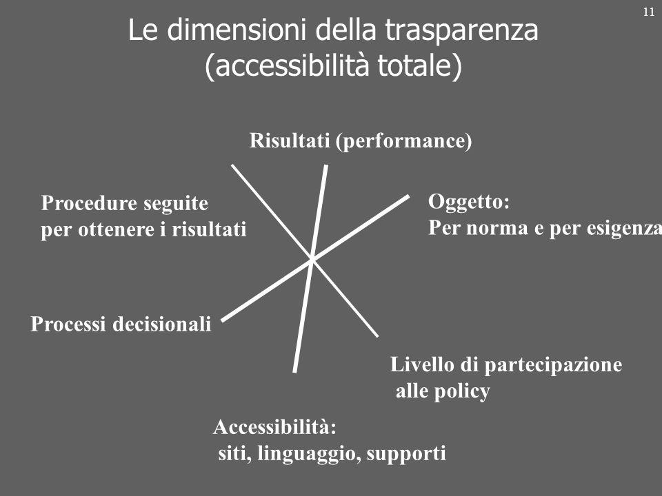 11 Le dimensioni della trasparenza (accessibilità totale) Risultati (performance) Processi decisionali Livello di partecipazione alle policy Procedure