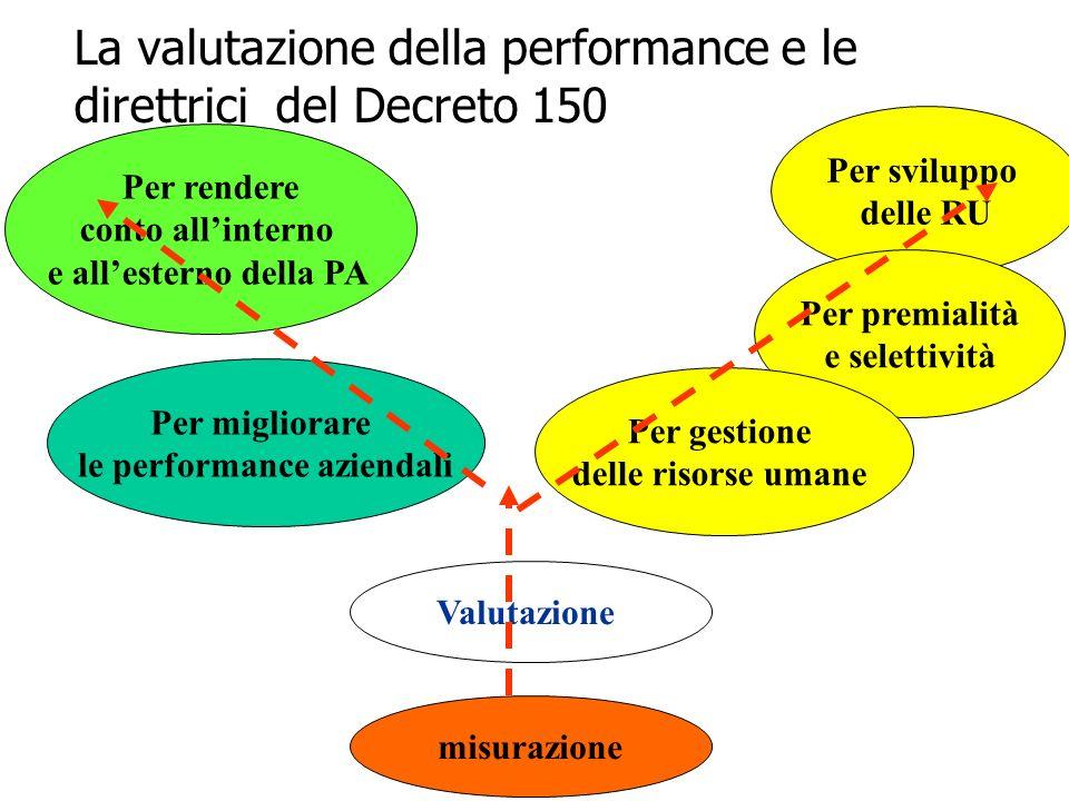 15 Per sviluppo delle RU Per premialità e selettività La valutazione della performance e le direttrici del Decreto 150 Valutazione Per rendere conto a