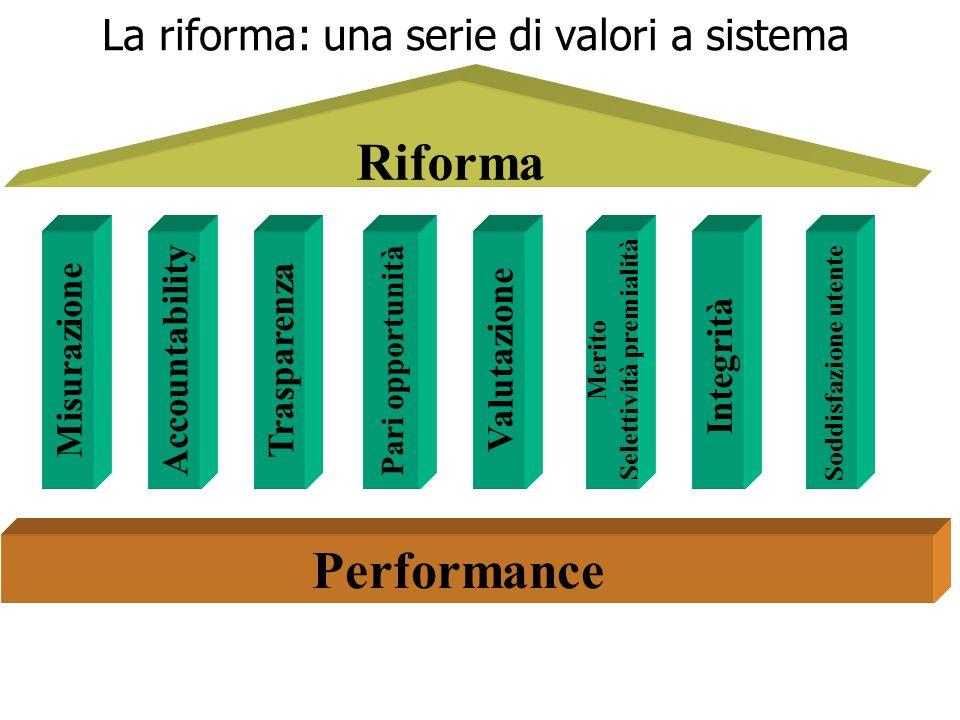 2 La riforma: una serie di valori a sistema Trasparenza Integrità Merito Selettività premialità Soddisfazione utente Valutazione Pari opportunità Acco