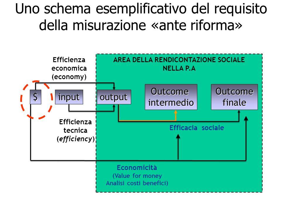 4 Uno schema esemplificativo del requisito della misurazione «ante riforma» AREA DELLA RENDICONTAZIONE SOCIALE NELLA P.A $inputoutput Outcomeintermedi
