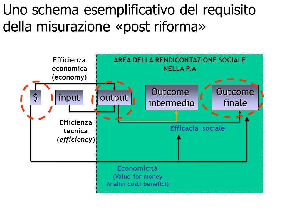 5 Uno schema esemplificativo del requisito della misurazione «post riforma» AREA DELLA RENDICONTAZIONE SOCIALE NELLA P.A $inputoutput Outcomeintermedi