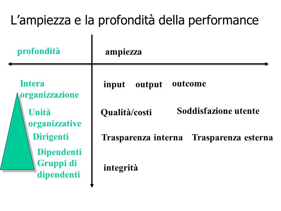 7 Lampiezza e la profondità della performance ampiezza profondità Intera organizzazione Dirigenti Unità organizzative Dipendenti Gruppi di dipendenti