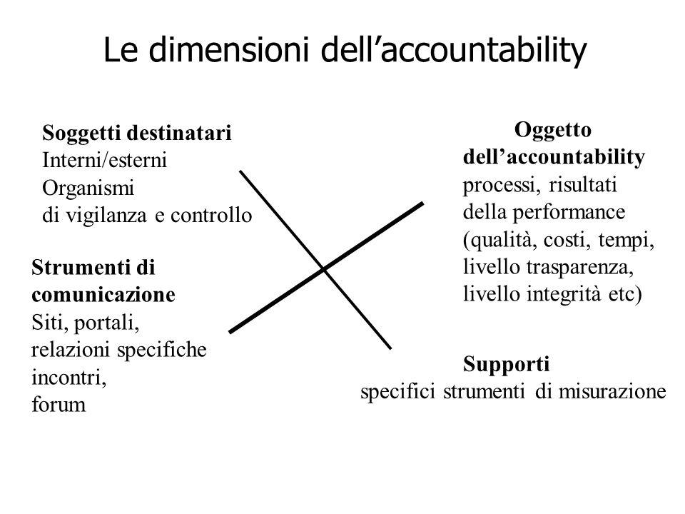 9 Le dimensioni dellaccountability Oggetto dellaccountability processi, risultati della performance (qualità, costi, tempi, livello trasparenza, livel