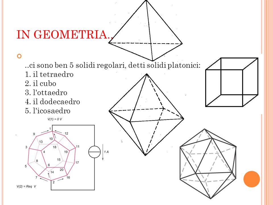 IN GEOMETRIA....ci sono ben 5 solidi regolari, detti solidi platonici: 1. il tetraedro 2. il cubo 3. l'ottaedro 4. il dodecaedro 5. l'icosaedro