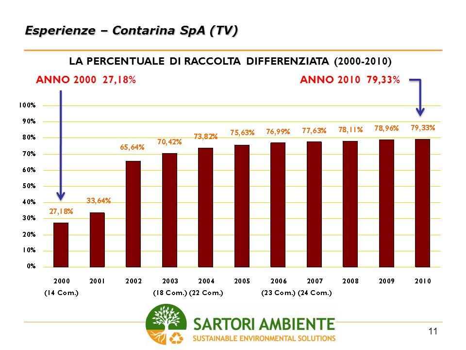11 Esperienze – Contarina SpA (TV) LA PERCENTUALE DI RACCOLTA DIFFERENZIATA (2000-2010) ANNO 2000 27,18%ANNO 2010 79,33%