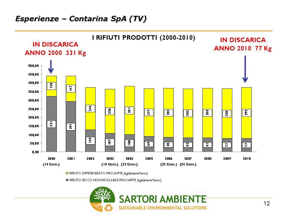 12 Esperienze – Contarina SpA (TV) I RIFIUTI PRODOTTI (2000-2010) IN DISCARICA ANNO 2000 331 Kg IN DISCARICA ANNO 2010 77 Kg