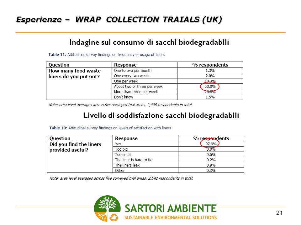 21 Esperienze – WRAP COLLECTION TRAIALS (UK) Indagine sul consumo di sacchi biodegradabili Livello di soddisfazione sacchi biodegradabili
